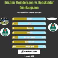 Kristinn Steindorsson vs Hoeskuldur Gunnlaugsson h2h player stats