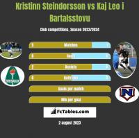 Kristinn Steindorsson vs Kaj Leo i Bartalsstovu h2h player stats