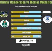 Kristinn Steindorsson vs Thomas Mikkelsen h2h player stats