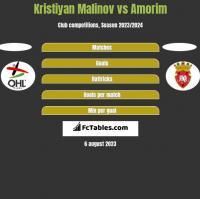 Kristiyan Malinov vs Amorim h2h player stats