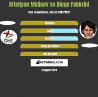 Kristiyan Malinov vs Diego Fabbrini h2h player stats