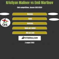 Kristiyan Malinov vs Emil Martinov h2h player stats