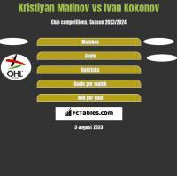 Kristiyan Malinov vs Ivan Kokonov h2h player stats