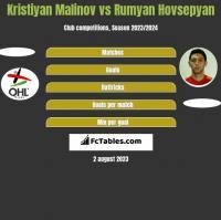 Kristiyan Malinov vs Rumyan Hovsepyan h2h player stats