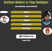 Kristiyan Malinov vs Tiago Rodrigues h2h player stats