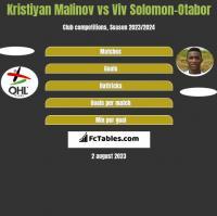 Kristiyan Malinov vs Viv Solomon-Otabor h2h player stats