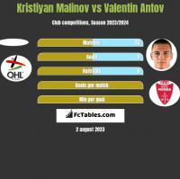 Kristiyan Malinov vs Valentin Antov h2h player stats
