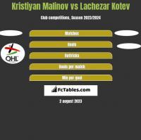 Kristiyan Malinov vs Lachezar Kotev h2h player stats