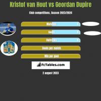 Kristof van Hout vs Geordan Dupire h2h player stats