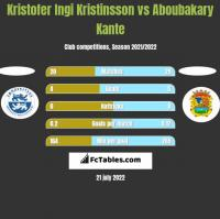 Kristofer Ingi Kristinsson vs Aboubakary Kante h2h player stats