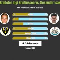 Kristofer Ingi Kristinsson vs Alexander Isak h2h player stats