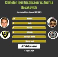 Kristofer Ingi Kristinsson vs Andrija Novakovich h2h player stats