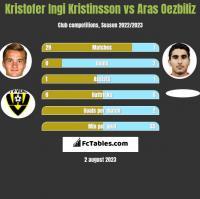Kristofer Ingi Kristinsson vs Aras Oezbiliz h2h player stats