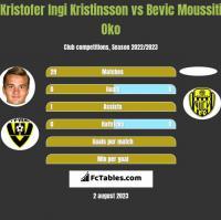 Kristofer Ingi Kristinsson vs Bevic Moussiti Oko h2h player stats