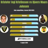 Kristofer Ingi Kristinsson vs Bjoern Maars Johnsen h2h player stats