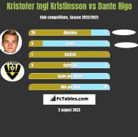 Kristofer Ingi Kristinsson vs Dante Rigo h2h player stats