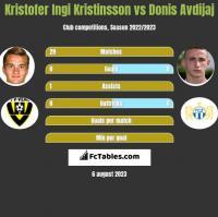 Kristofer Ingi Kristinsson vs Donis Avdijaj h2h player stats