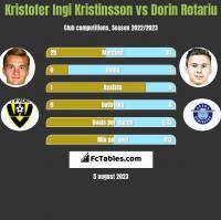 Kristofer Ingi Kristinsson vs Dorin Rotariu h2h player stats