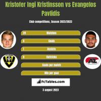 Kristofer Ingi Kristinsson vs Evangelos Pavlidis h2h player stats
