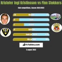 Kristofer Ingi Kristinsson vs Finn Stokkers h2h player stats