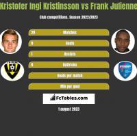 Kristofer Ingi Kristinsson vs Frank Julienne h2h player stats