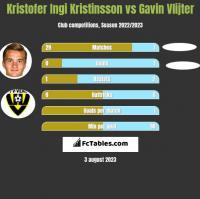 Kristofer Ingi Kristinsson vs Gavin Vlijter h2h player stats