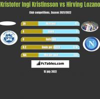 Kristofer Ingi Kristinsson vs Hirving Lozano h2h player stats