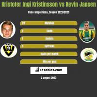 Kristofer Ingi Kristinsson vs Kevin Jansen h2h player stats