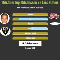Kristofer Ingi Kristinsson vs Lars Hutten h2h player stats