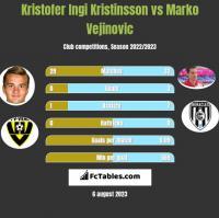 Kristofer Ingi Kristinsson vs Marko Vejinovic h2h player stats