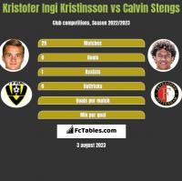 Kristofer Ingi Kristinsson vs Calvin Stengs h2h player stats