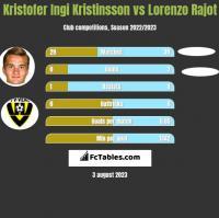 Kristofer Ingi Kristinsson vs Lorenzo Rajot h2h player stats