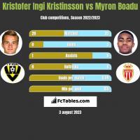 Kristofer Ingi Kristinsson vs Myron Boadu h2h player stats