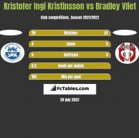 Kristofer Ingi Kristinsson vs Bradley Vliet h2h player stats
