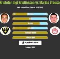 Kristofer Ingi Kristinsson vs Marios Vrousai h2h player stats