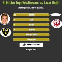 Kristofer Ingi Kristinsson vs Lazar Kojic h2h player stats