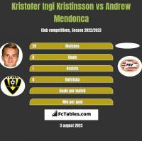 Kristofer Ingi Kristinsson vs Andrew Mendonca h2h player stats
