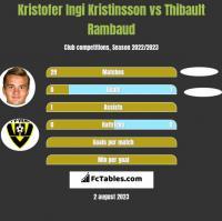 Kristofer Ingi Kristinsson vs Thibault Rambaud h2h player stats