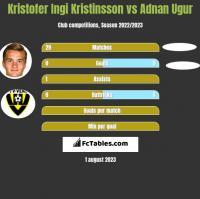 Kristofer Ingi Kristinsson vs Adnan Ugur h2h player stats
