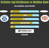 Kristofer Ingi Kristinsson vs Mathias Kjolo h2h player stats