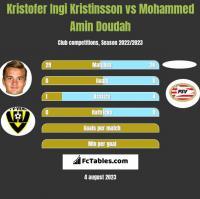 Kristofer Ingi Kristinsson vs Mohammed Amin Doudah h2h player stats