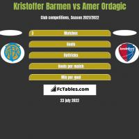Kristoffer Barmen vs Amer Ordagic h2h player stats