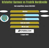 Kristoffer Barmen vs Fredrik Nordkvelle h2h player stats