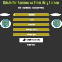 Kristoffer Barmen vs Peter Orry Larsen h2h player stats