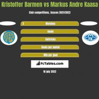 Kristoffer Barmen vs Markus Andre Kaasa h2h player stats