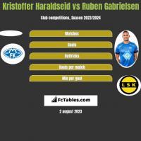 Kristoffer Haraldseid vs Ruben Gabrielsen h2h player stats