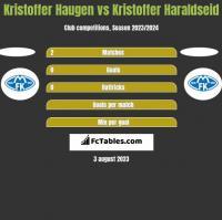 Kristoffer Haugen vs Kristoffer Haraldseid h2h player stats