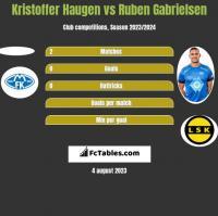 Kristoffer Haugen vs Ruben Gabrielsen h2h player stats