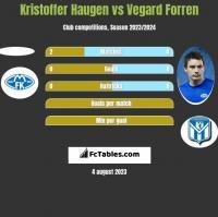 Kristoffer Haugen vs Vegard Forren h2h player stats