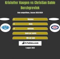 Kristoffer Haugen vs Christian Dahle Borchgrevink h2h player stats